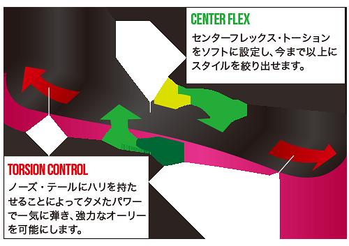 FLEX CONTROL
